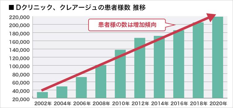 患者数の推移グラフ